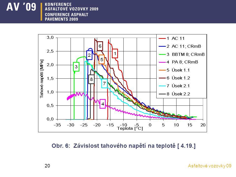 Obr. 6: Závislost tahového napětí na teplotě [ 4.19.]